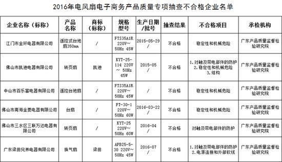电风扇质量抽检不合格产品名单,图片可以点击放大观看