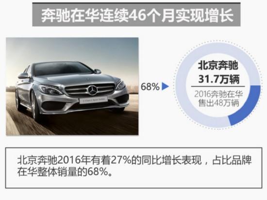 2016戴姆勒销量近300万 中国将再投15款新车-图4
