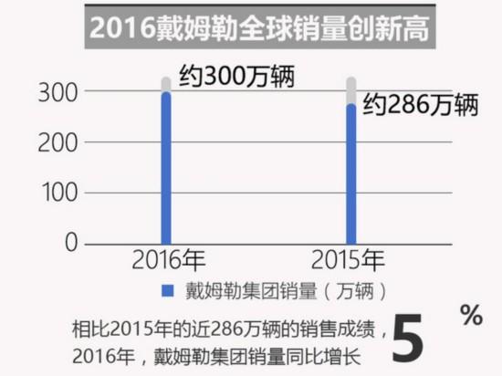 2016戴姆勒销量近300万 中国将再投15款新车-图2
