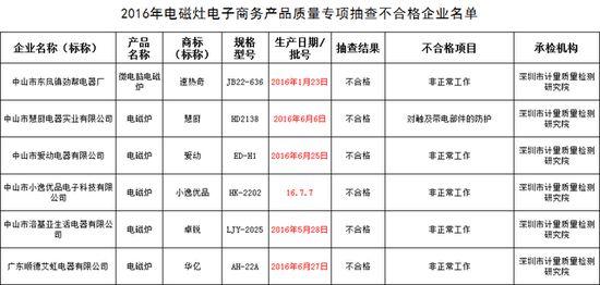 电磁炉质量抽检不合格产品名单