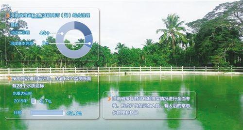 [经济日报]海南将在全省所有江、河、湖泊全面推行河长制
