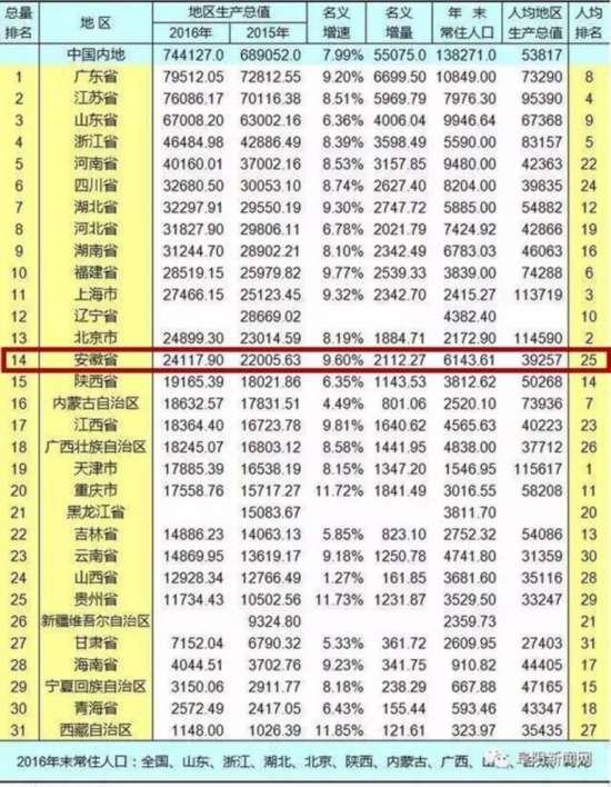 2016中国城市GDP排行榜 安徽人均排25名2城