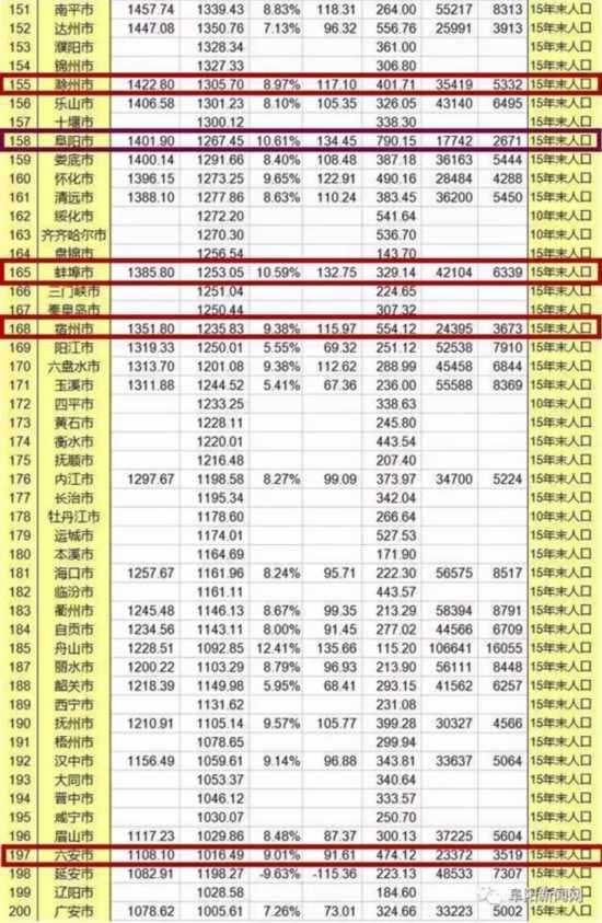 2012年安徽城市gdp_中国12城市GDP跻身万亿俱乐部每个城市都有亮点