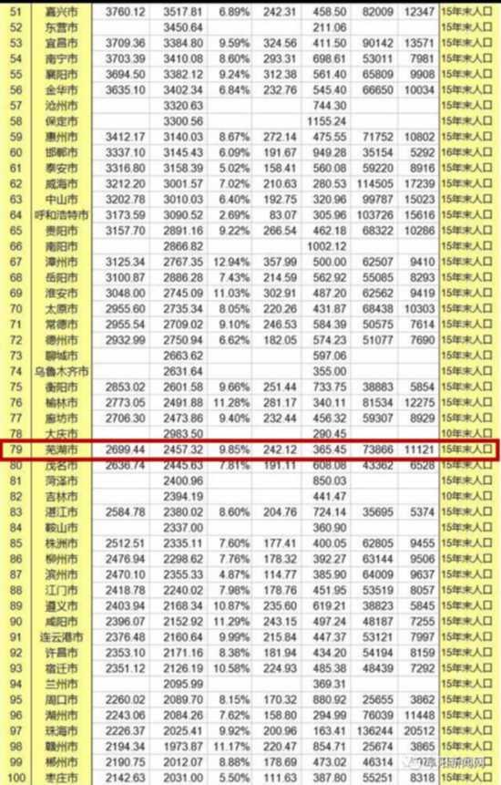 gdp排名城市_亚洲城市人均gdp