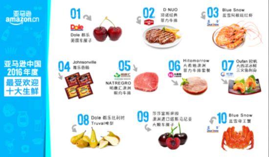 尊乐香肠入榜亚马逊吃喝白皮书西式香肠引领美食新风尚--福建频道--...