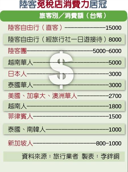 陆客赴台骤减 岛内业者估:一个月就让台湾少赚63亿