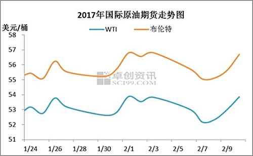 新一轮成品油调价窗口今日开启 机构预测或迎来搁浅