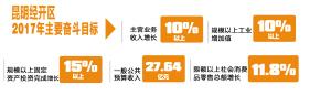 2017年昆明要产业发展也要碧水蓝天