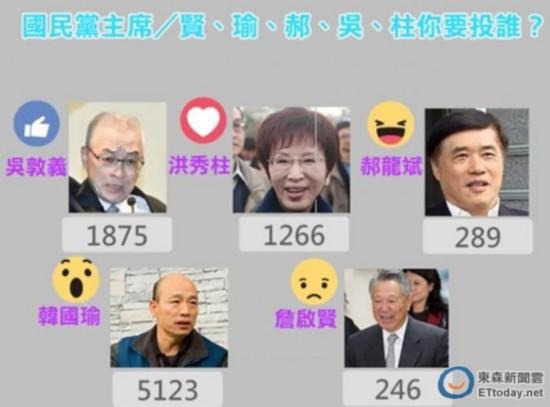 台网友投票国民党主席 韩国瑜狂胜洪、吴、郝、詹