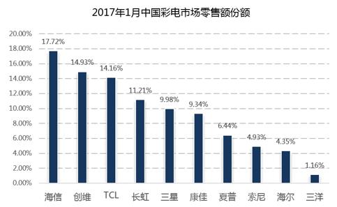 海信电视连续14年高居中国市场第一