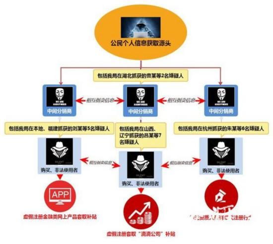连云港侵犯公民信息案告破:300万条信息被转卖