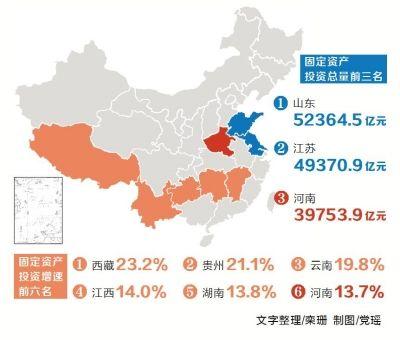 去年河南固定资产投资稳定增长 总量居全国第3位