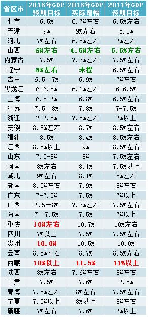 2017gdp目标_zf工作报告 中国2017年GDP增长目标为6.5 左右(2)
