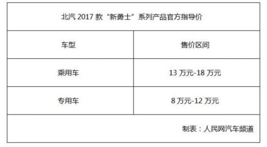 """售8-18万  北汽2017款""""新勇士""""系列正式上市"""