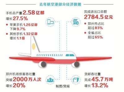 郑州航空港区去年生产手机2.58亿部