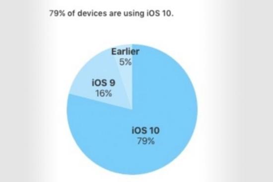 iOS装机率
