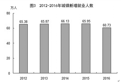2019福建國民經濟_2018年福建省國民經濟和社會發展統計公報