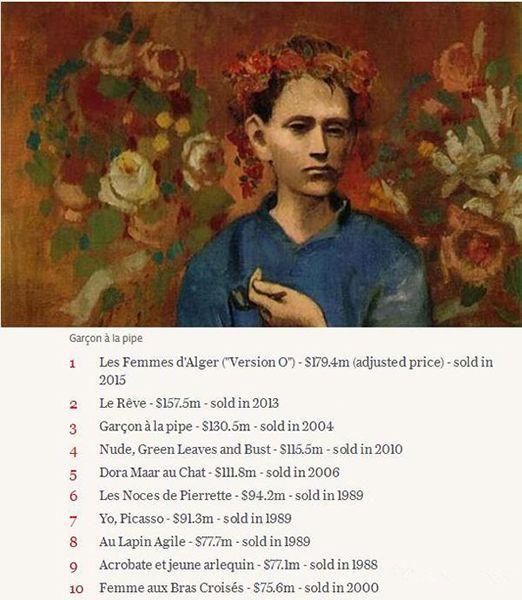 毕加索作品拍卖价格前十