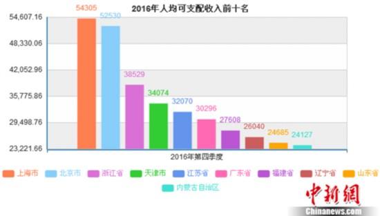 2016年哪的人花钱最多?京沪人均消费支出超3万