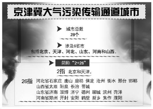 环保部:28市被确定为京津冀大气污染传输通道