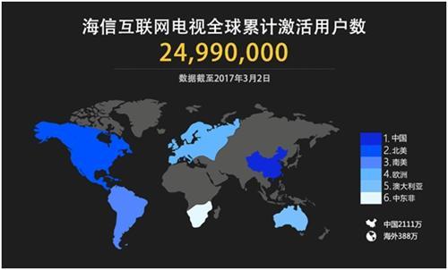 """""""深入""""260万美国家庭海信拟运营美国互联网电视"""