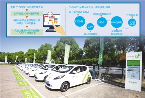 这些共享汽车平台也像共享单车的发展模式,率先在北京,上海,广州等