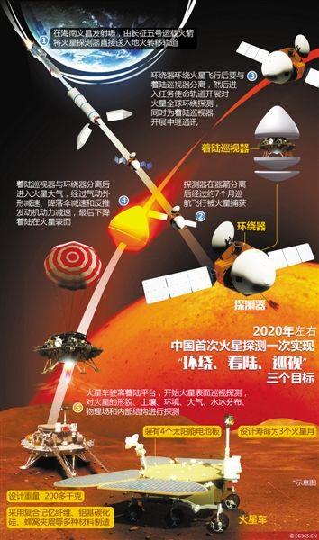 据中国航天科技集团公司五院消息,嫦娥五号探测器系统即将开展正样热试验、采样封装专项试验等多个大型试验,预计将于年底前完成发射任务.
