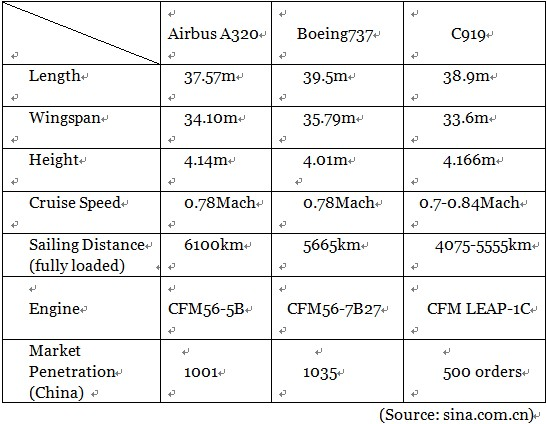 A table shows the performance statistics of Airbus320, Boeing737 and C919. [Photo: Chinaplus]
