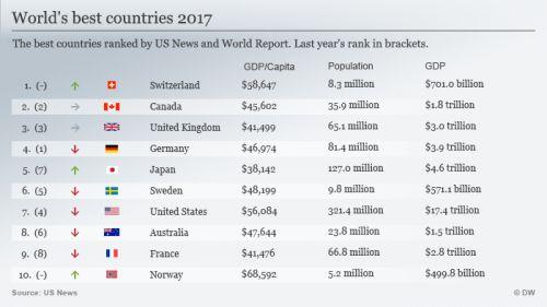 2017年全球最佳国家排名公布 中国入选表现可