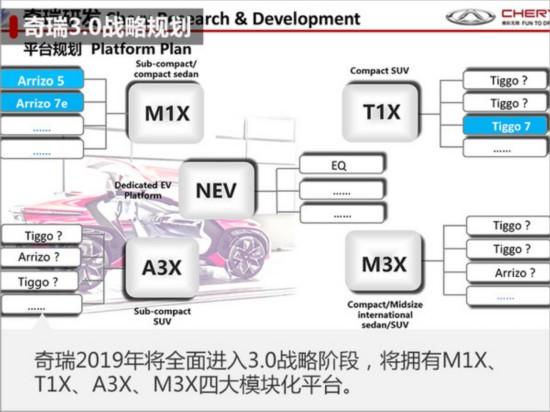 """奇瑞开发4款新""""T""""发动机 配7DCT变速箱-图3"""
