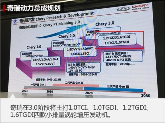 """奇瑞开发4款新""""T""""发动机 配7DCT变速箱-图2"""