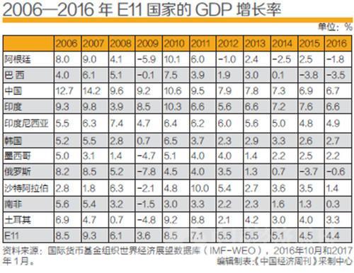 博鳌亚洲论坛发布新兴经济体发展2017年度报