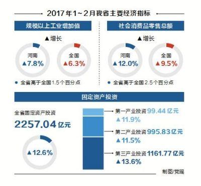 河南前两月主要经济指标高于全国 保持稳中有进