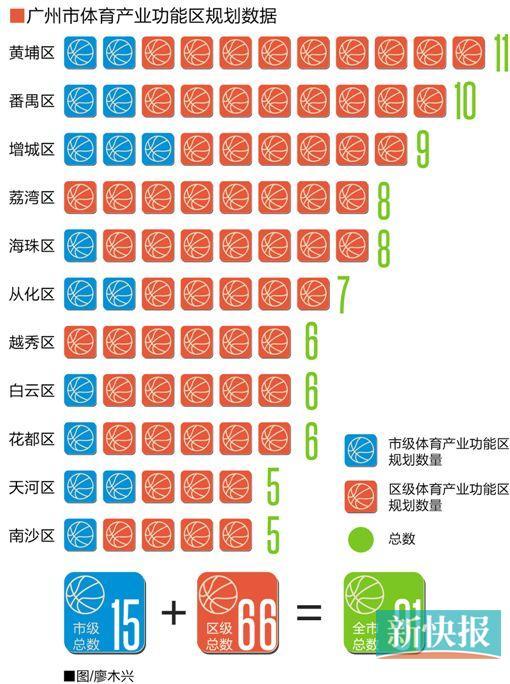 广州全市建81个体育产业功能区 黄埔区分布最多