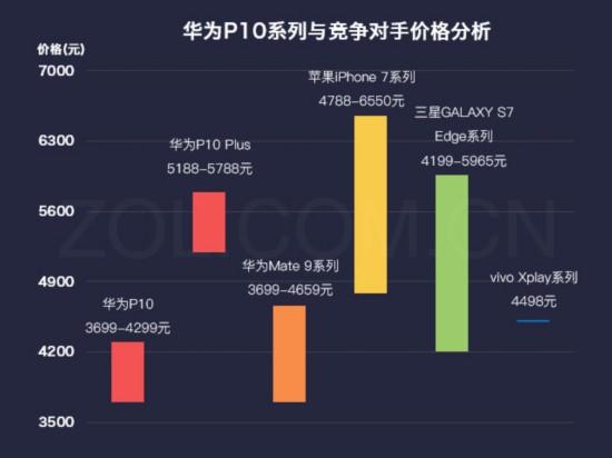 数说新机:华为P10徕卡双摄是卖点/三成想买