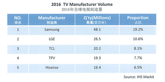 彩电行业加速分化 国产品牌抢占市场高地