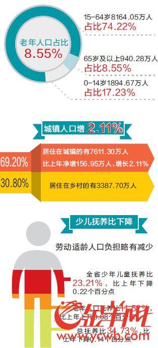 2016年广东人口自然增长率超全国 常住人口10999万人