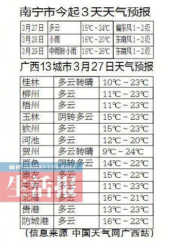 广西:新一轮降雨天气又将到来 市民赶紧洗洗晒晒