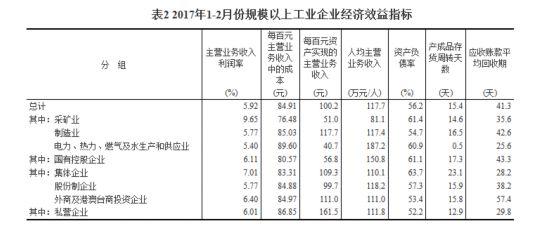 统计局:1-2月份全国规模以上工业企业利润总额同比增长31.5%