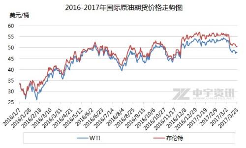 2016-2017年国际原油期货价格走势图。来源:中宇资讯