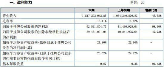 时代装饰2016年营收15.47亿元 同比增长45.38%