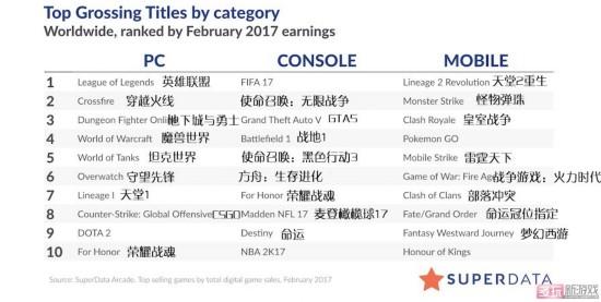 荣耀战魂新晋 二月全球游戏市场排行榜公布
