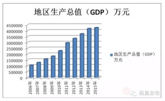 西昌 人均gdp_西昌邛海图片