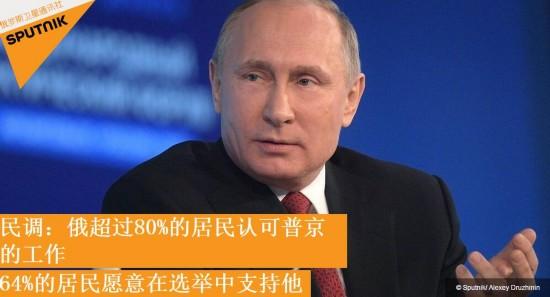 俄民调:81%居民认可普京工作 64%居民愿支持其连任