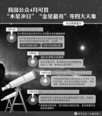 """我国公众4月可赏""""木星冲日""""""""金星最量""""等四大天象"""