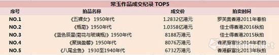 常玉作品成交纪录 TOP5