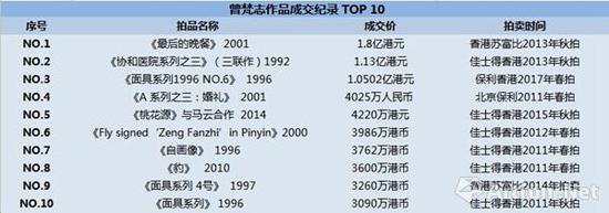 曾梵志作品成交纪录 TOP10