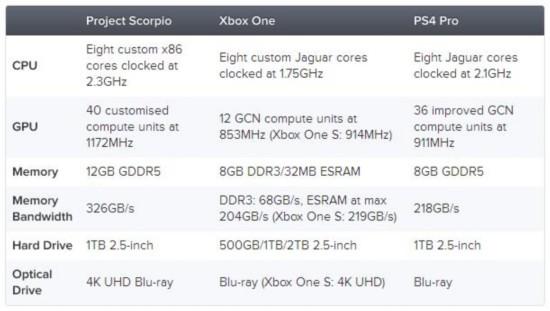 微软Xbox天蝎座配置情报公开 史上最强游戏主机