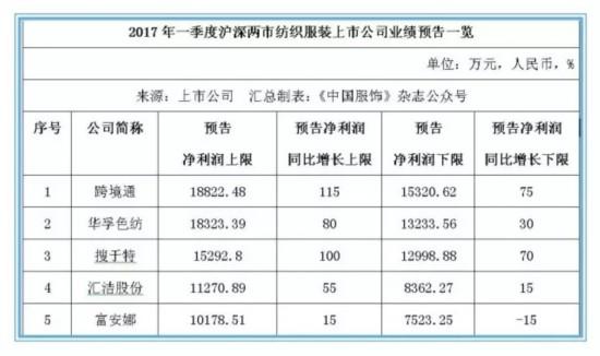 沪深纺服上市公司一季度业绩普增 五家净利润