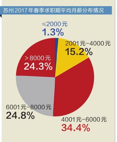 苏州白领平均月薪达7548元 一个岗位37人争